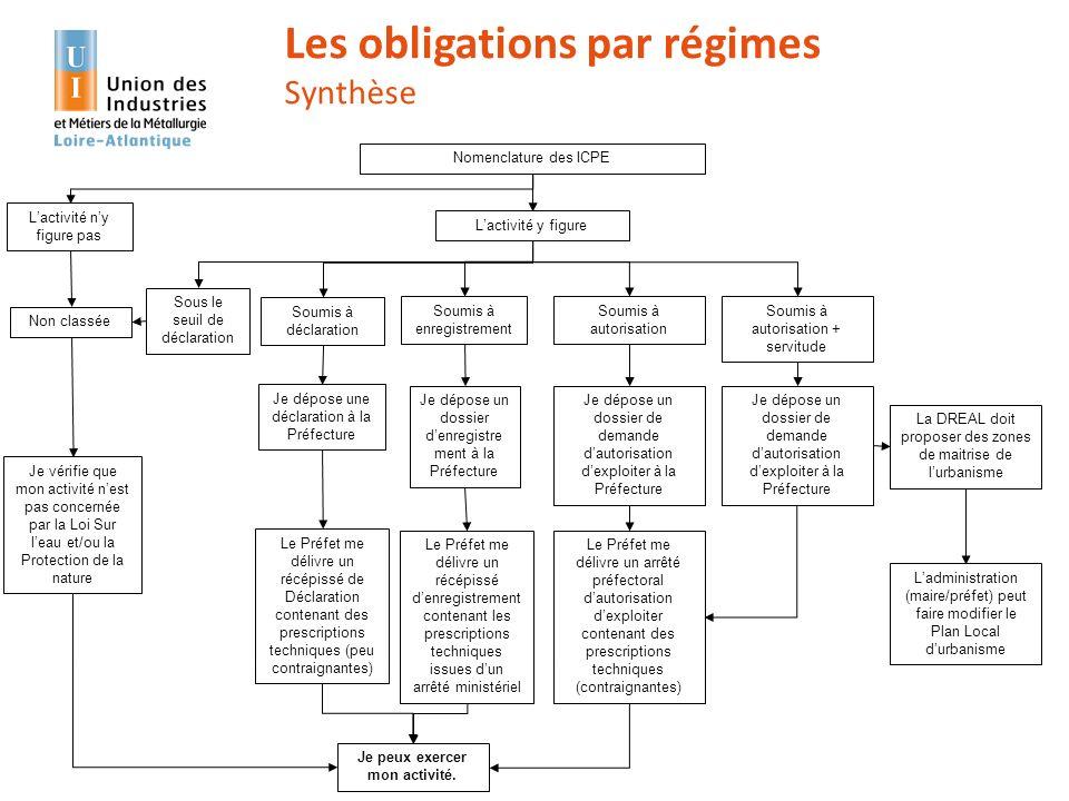 Réunion d'information – Les ICPE – 17 décembre 2013 31 Les obligations par régimes Synthèse Je peux exercer mon activité. Nomenclature des ICPE Lactiv