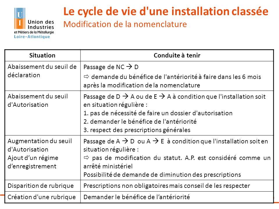 Réunion d'information – Les ICPE – 17 décembre 2013 35 Le cycle de vie d'une installation classée Modification de la nomenclature SituationConduite à