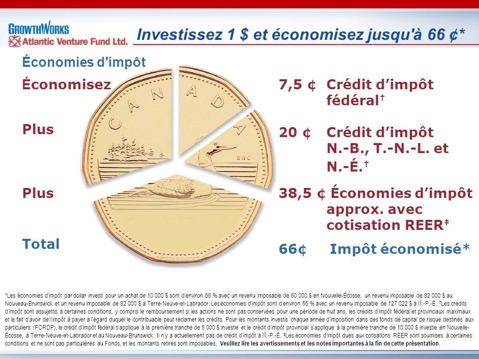 É conomisez Plus Plus Total Investissez 1 $ et économisez jusqu'à 66 ¢* Économies d'impôt *Les économies dimpôt par dollar investi pour un achat de 10