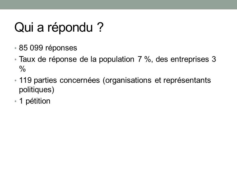 Qui a répondu ? 85 099 réponses Taux de réponse de la population 7 %, des entreprises 3 % 119 parties concernées (organisations et représentants polit