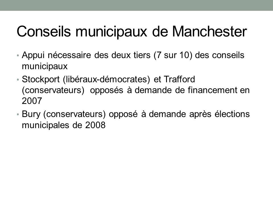 Conseils municipaux de Manchester Appui nécessaire des deux tiers (7 sur 10) des conseils municipaux Stockport (libéraux-démocrates) et Trafford (conservateurs) opposés à demande de financement en 2007 Bury (conservateurs) opposé à demande après élections municipales de 2008