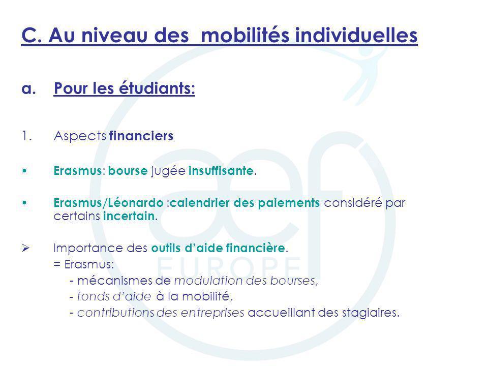 C. Au niveau des mobilités individuelles a.Pour les étudiants: 1.Aspects financiers Erasmus : bourse jugée insuffisante. Erasmus/Léonardo : calendrier