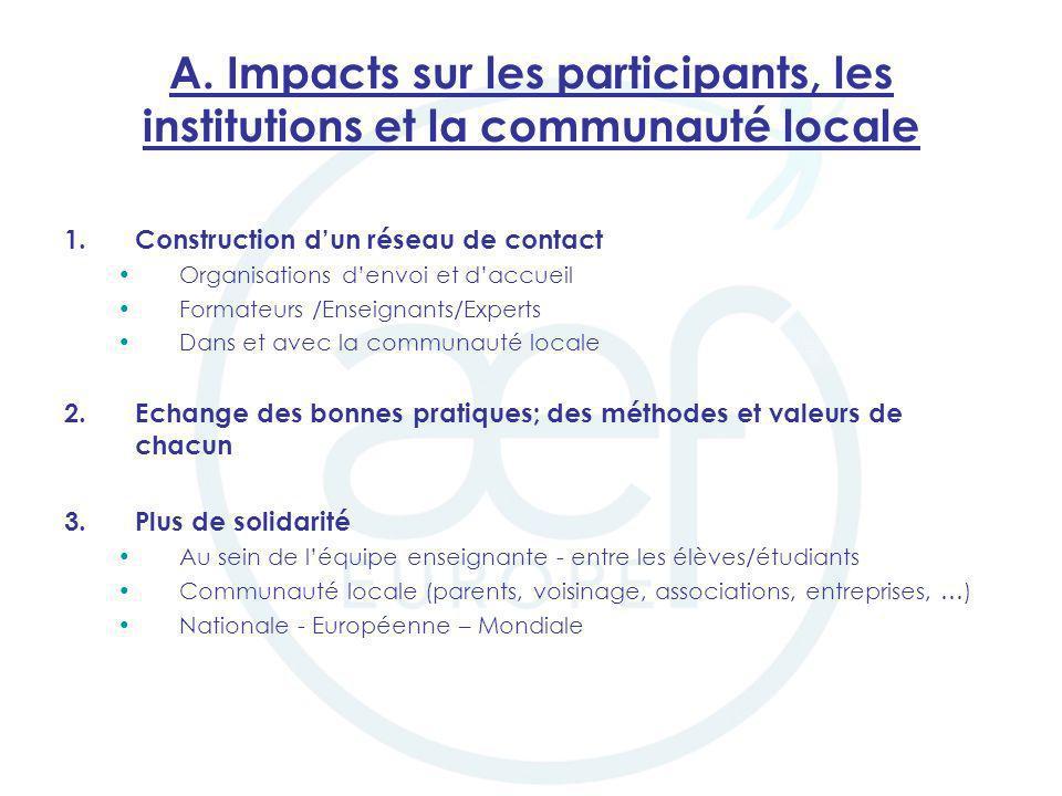 A. Impacts sur les participants, les institutions et la communauté locale 1.Construction dun réseau de contact Organisations denvoi et daccueil Format