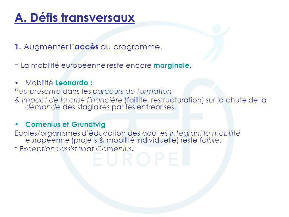 Erasmus, succès du programme mais : – accès pour un plus grand nombre à améliorer; –certains domaines détudes peu représentés (éducation, santé) ; –certaines destinations moins prisées (& difficulté de partenariats avec les pays anglo-saxons) ; –mobilité des enseignants tend à stagner (mission denseignement et formation continue).