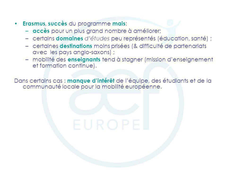 Erasmus, succès du programme mais : – accès pour un plus grand nombre à améliorer; –certains domaines détudes peu représentés (éducation, santé) ; –ce