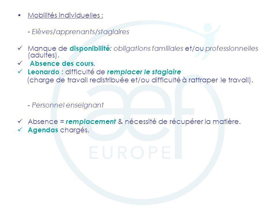 Mobilités individuelles : - Elèves/apprenants/stagiaires Manque de disponibilité : obligations familiales et/ou professionnelles (adultes). Absence de