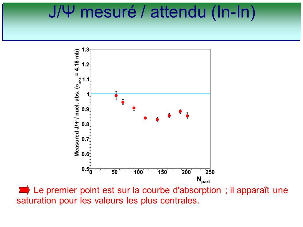 Le premier point est sur la courbe d'absorption ; il apparaît une saturation pour les valeurs les plus centrales. J/Ψ mesuré / attendu (In-In)