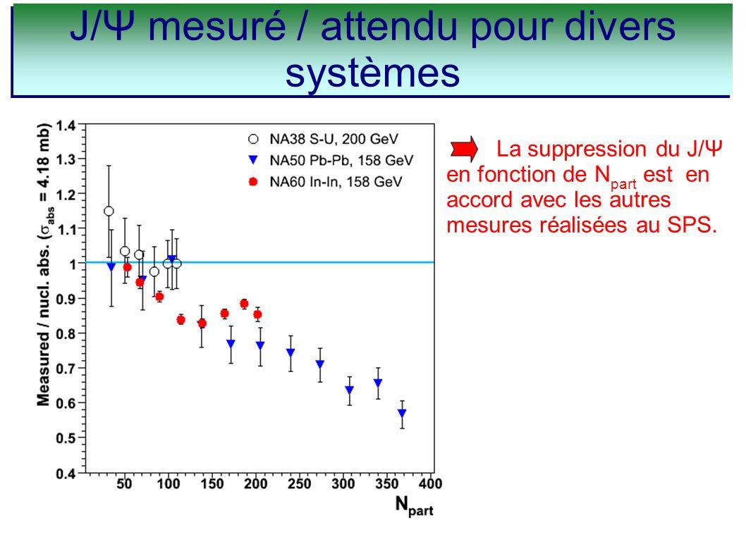 La suppression du J/Ψ en fonction de N part est en accord avec les autres mesures réalisées au SPS. J/Ψ mesuré / attendu pour divers systèmes