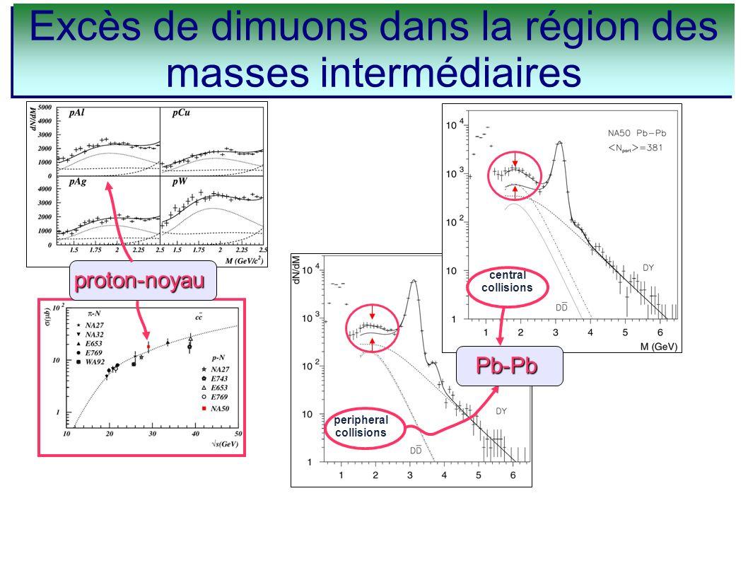 peripheral collisions central collisions Pb-Pb proton-noyau Excès de dimuons dans la région des masses intermédiaires