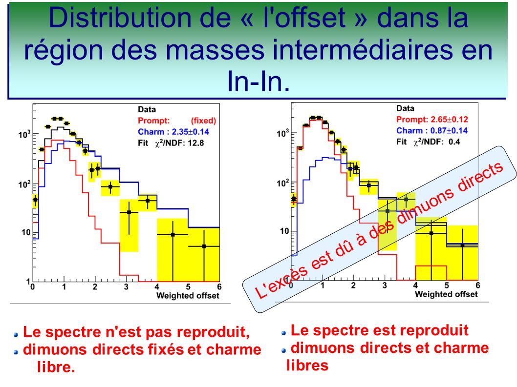 Distribution de « l'offset » dans la région des masses intermédiaires en In-In. Le spectre n'est pas reproduit, dimuons directs fixés et charme libre.