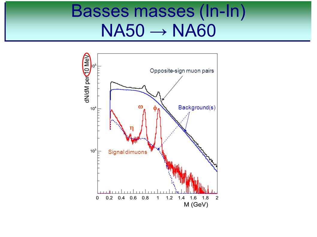 Basses masses (In-In) NA50 NA60 Basses masses (In-In) NA50 NA60 Background(s) Opposite-sign muon pairs Signal dimuons