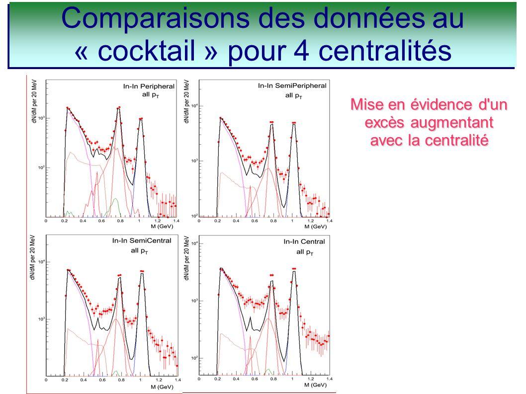 Comparaisons des données au « cocktail » pour 4 centralités Mise en évidence d'un excès augmentant avec la centralité