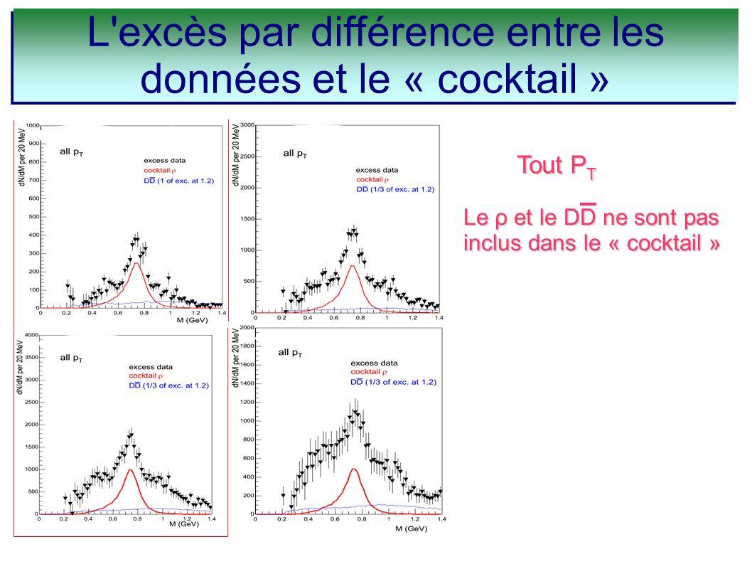 L'excès par différence entre les données et le « cocktail » Tout P T Le ρ et le DD ne sont pas inclus dans le « cocktail »
