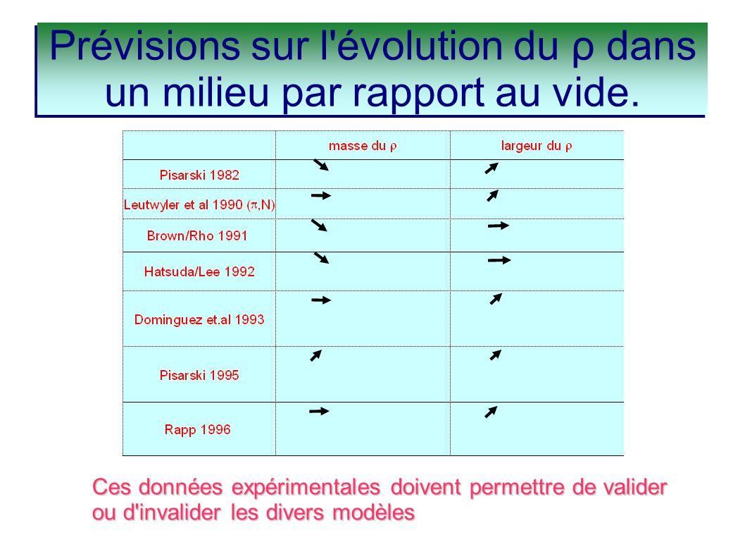 Ces données expérimentales doivent permettre de valider ou d'invalider les divers modèles Prévisions sur l'évolution du ρ dans un milieu par rapport a