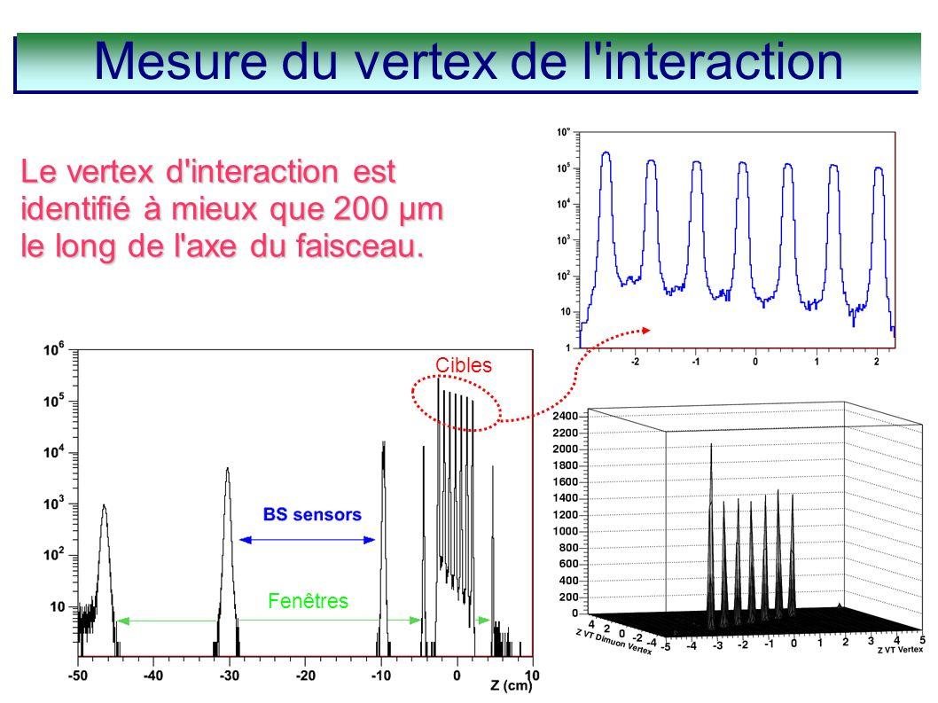 Détection des dimuons dans NA60 Mesure du vertex de l'interaction Beam tracker Fenêtres Cibles Le vertex d'interaction est identifié à mieux que 200 μ