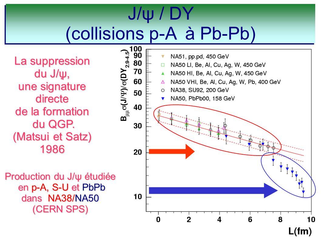 Production du J/ψ étudiée en p-A, S-U et PbPb en p-A, S-U et PbPb dans NA38/NA50 (CERN SPS) La suppression du J/ψ, une signature directe de la formati