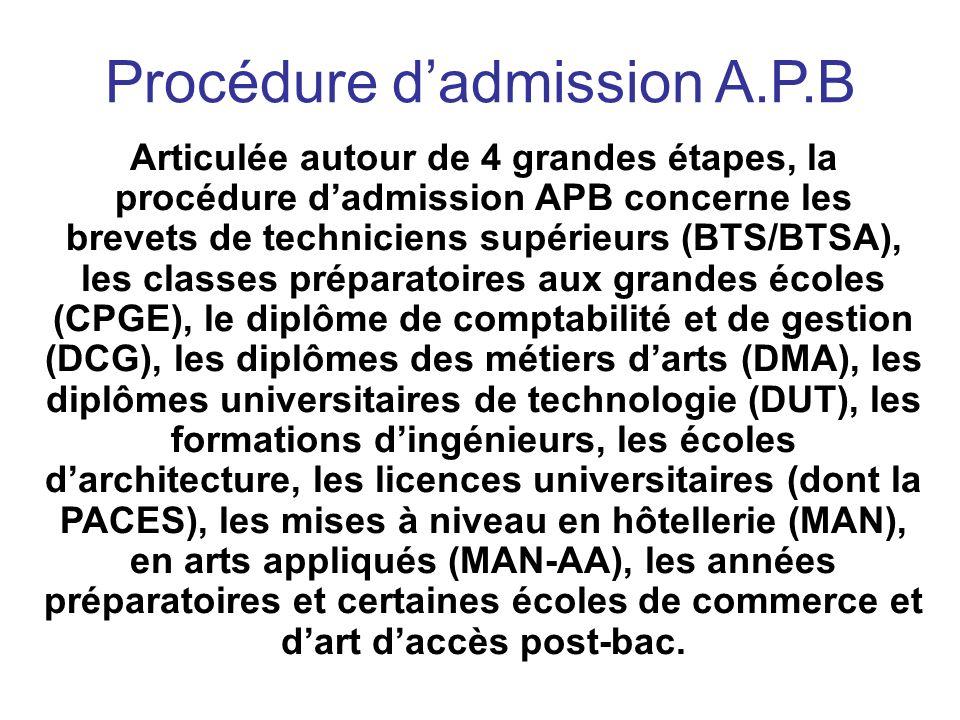 Procédure dadmission A.P.B Articulée autour de 4 grandes étapes, la procédure dadmission APB concerne les brevets de techniciens supérieurs (BTS/BTSA), les classes préparatoires aux grandes écoles (CPGE), le diplôme de comptabilité et de gestion (DCG), les diplômes des métiers darts (DMA), les diplômes universitaires de technologie (DUT), les formations dingénieurs, les écoles darchitecture, les licences universitaires (dont la PACES), les mises à niveau en hôtellerie (MAN), en arts appliqués (MAN-AA), les années préparatoires et certaines écoles de commerce et dart daccès post-bac.