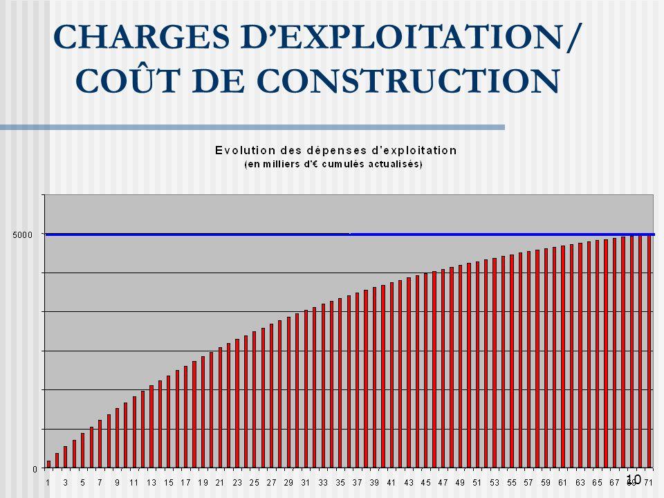 10 CHARGES DEXPLOITATION/ COÛT DE CONSTRUCTION