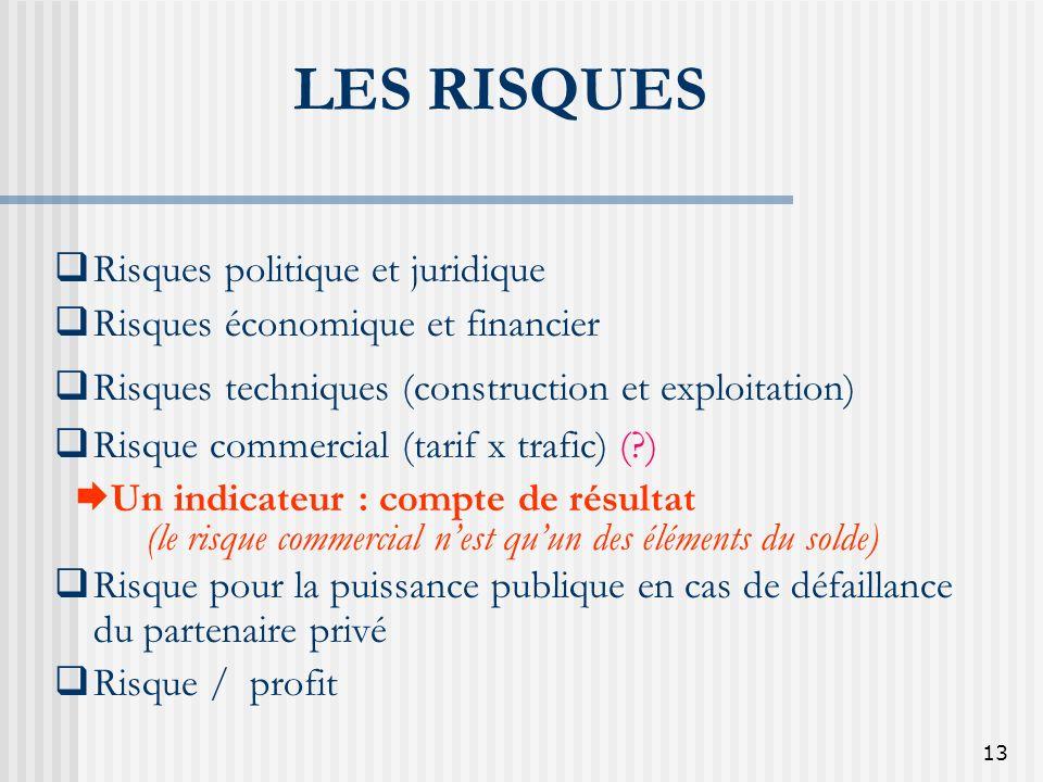 13 LES RISQUES Risques politique et juridique Risques économique et financier Risques techniques (construction et exploitation) Risque commercial (tar