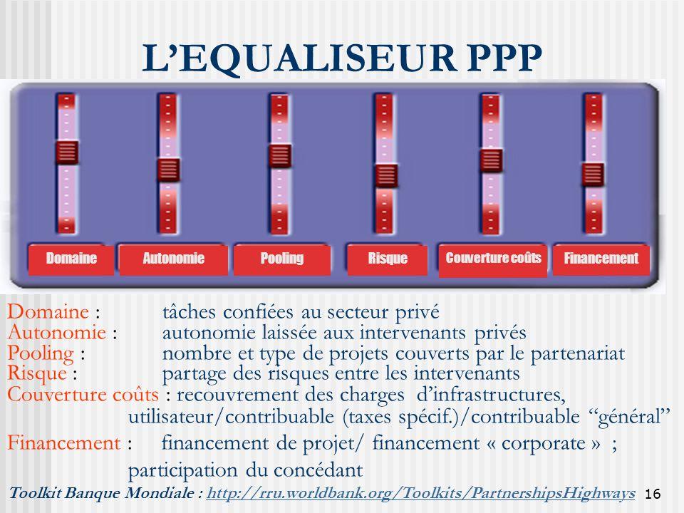 16 LEQUALISEUR PPP Domaine : tâches confiées au secteur privé Autonomie : autonomie laissée aux intervenants privés Pooling : nombre et type de projet