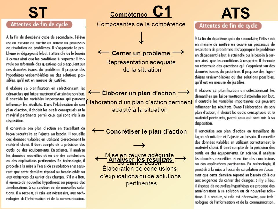 ST ATS Cerner un problème Représentation adéquate de la situation Élaborer un plan daction Élaboration dun plan daction pertinent adapté à la situatio