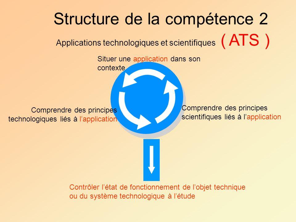 Comprendre des principes technologiques liés à lapplication Situer une application dans son contexte Comprendre des principes scientifiques liés à lap