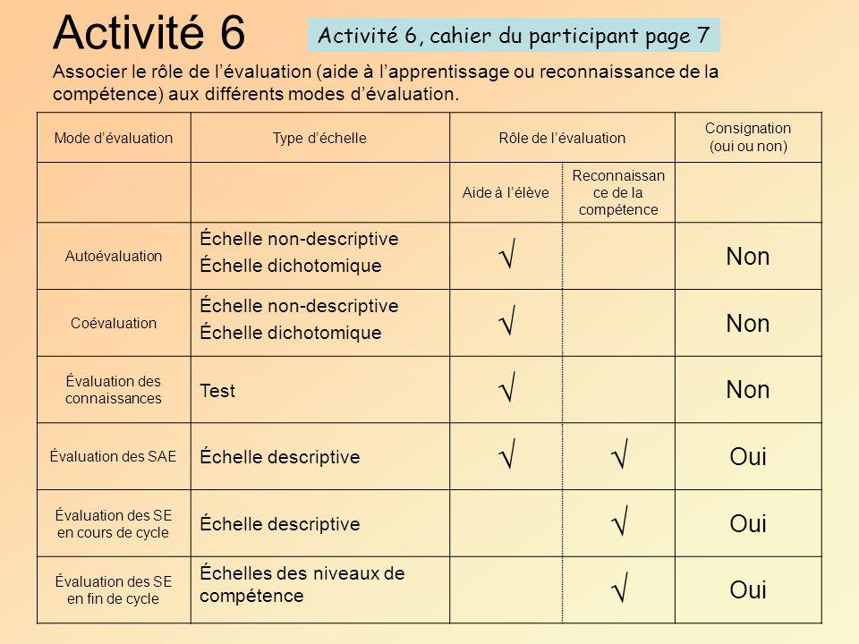 Activité 6 Associer le rôle de lévaluation (aide à lapprentissage ou reconnaissance de la compétence) aux différents modes dévaluation. Mode dévaluati
