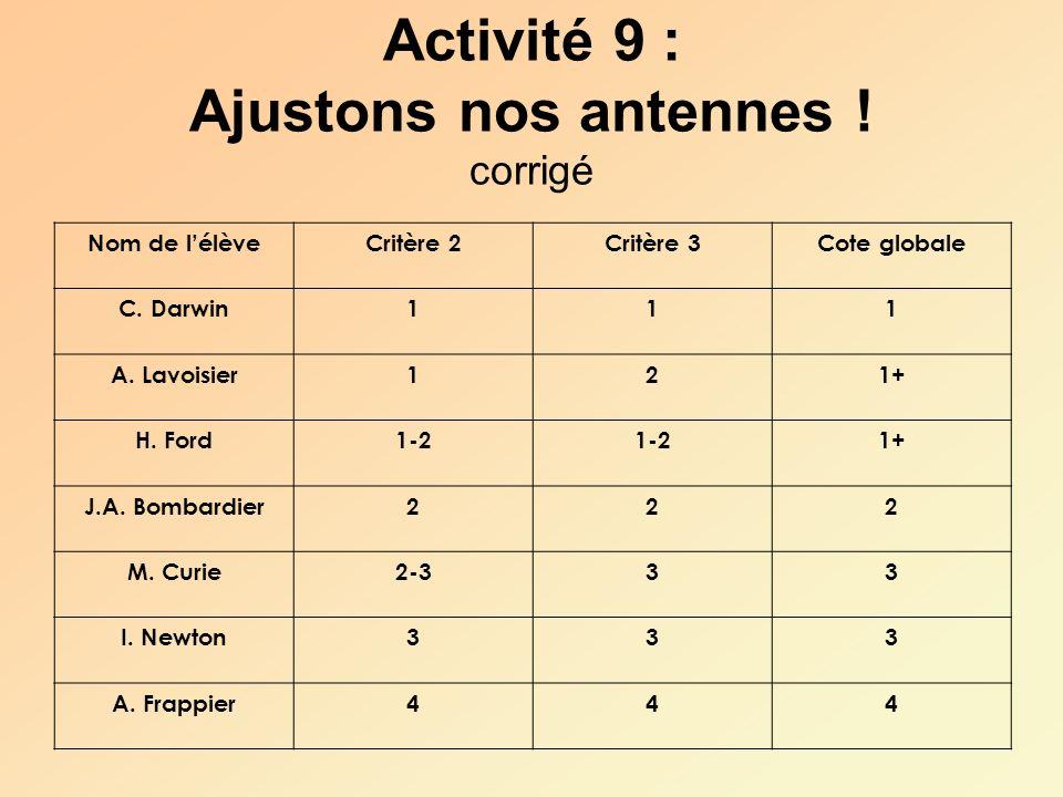 Activité 9 : Ajustons nos antennes ! corrigé Nom de lélèveCritère 2Critère 3Cote globale C. Darwin111 A. Lavoisier121+ H. Ford1-2 1+ J.A. Bombardier22