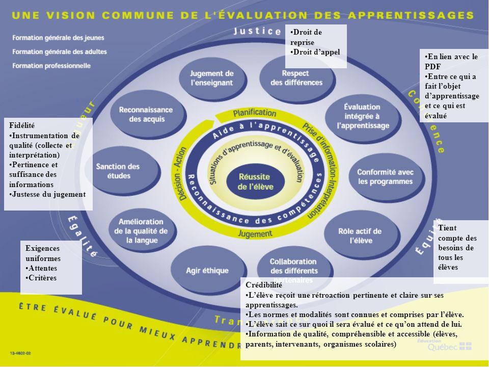 Fidélité Instrumentation de qualité (collecte et interprétation) Pertinence et suffisance des informations Justesse du jugement Exigences uniformes At