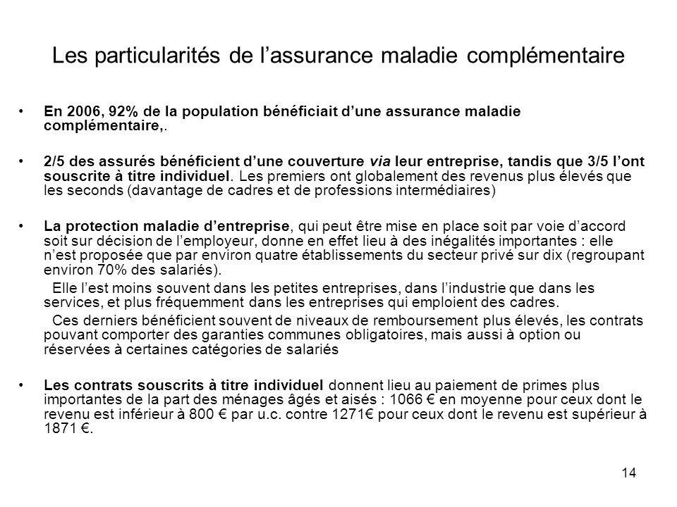14 Les particularités de lassurance maladie complémentaire En 2006, 92% de la population bénéficiait dune assurance maladie complémentaire,. 2/5 des a