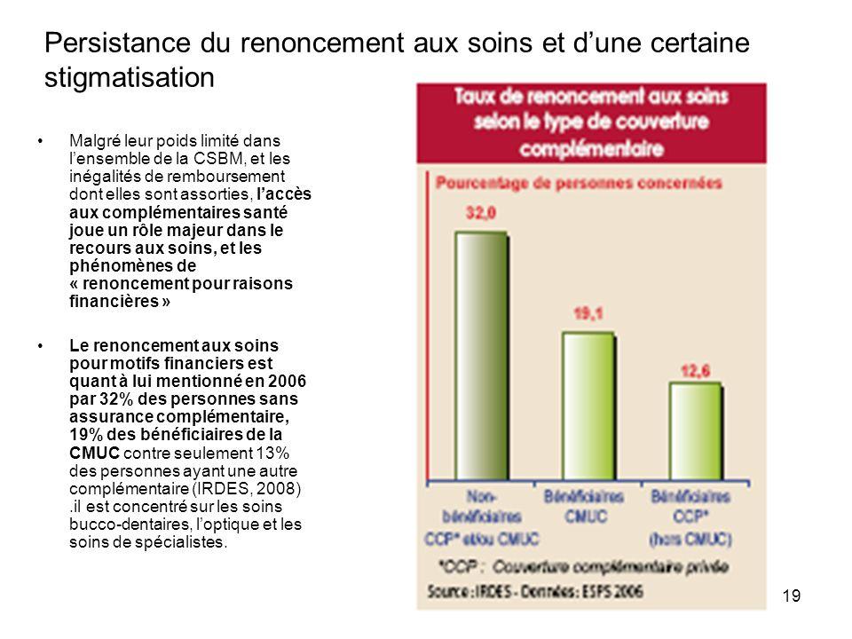 19 Persistance du renoncement aux soins et dune certaine stigmatisation Malgré leur poids limité dans lensemble de la CSBM, et les inégalités de rembo