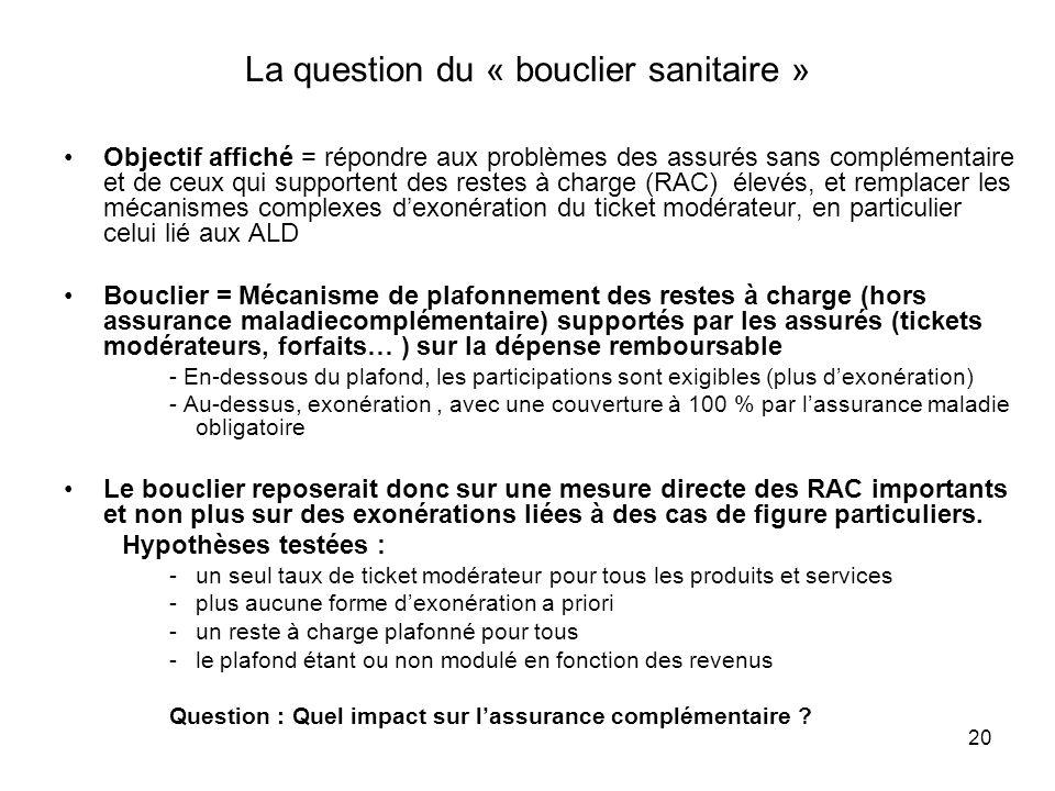 20 La question du « bouclier sanitaire » Objectif affiché = répondre aux problèmes des assurés sans complémentaire et de ceux qui supportent des reste