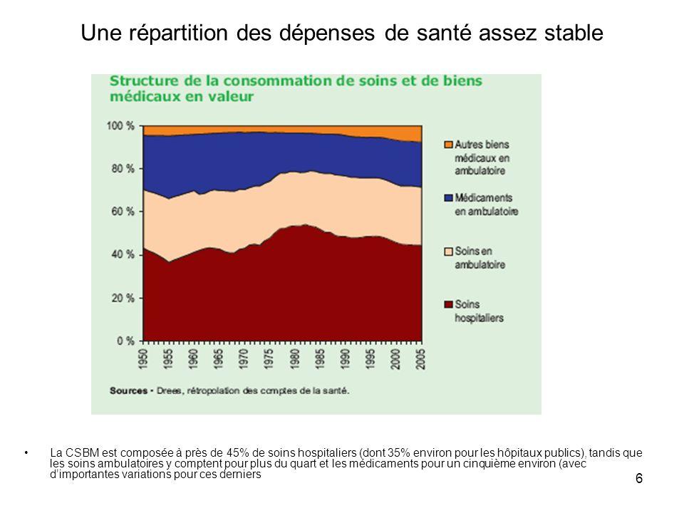 6 Une répartition des dépenses de santé assez stable La CSBM est composée à près de 45% de soins hospitaliers (dont 35% environ pour les hôpitaux publ
