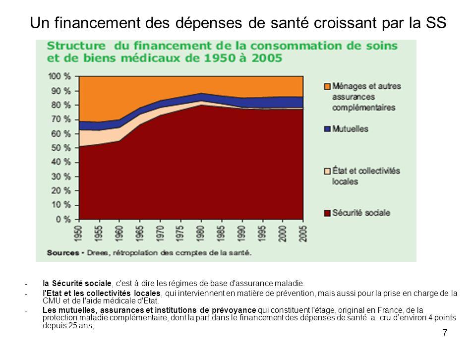 7 Un financement des dépenses de santé croissant par la SS -la Sécurité sociale, c'est à dire les régimes de base d'assurance maladie. -l'Etat et les