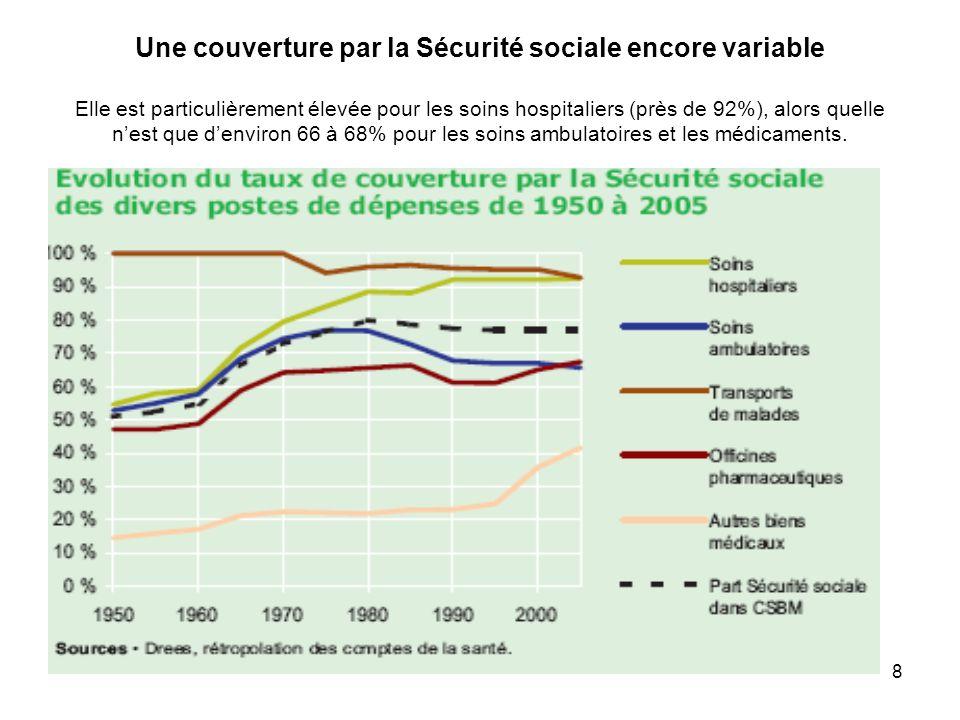 8 Une couverture par la Sécurité sociale encore variable Elle est particulièrement élevée pour les soins hospitaliers (près de 92%), alors quelle nest