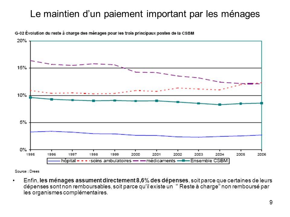 9 Le maintien dun paiement important par les ménages Enfin, les ménages assument directement 8,6% des dépenses, soit parce que certaines de leurs dépe