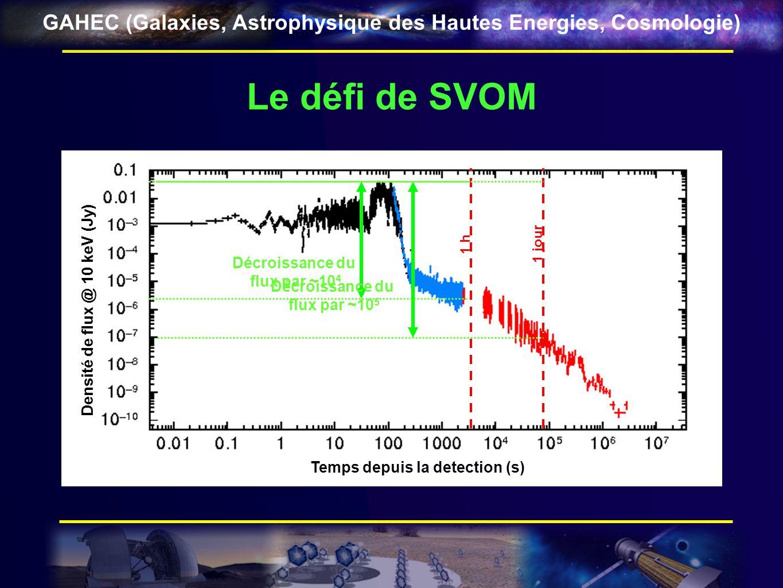 GAHEC (Galaxies, Astrophysique des Hautes Energies, Cosmologie) Le défi de SVOM Temps depuis la detection (s) Densité de flux @ 10 keV (Jy) 1 jour 1 h