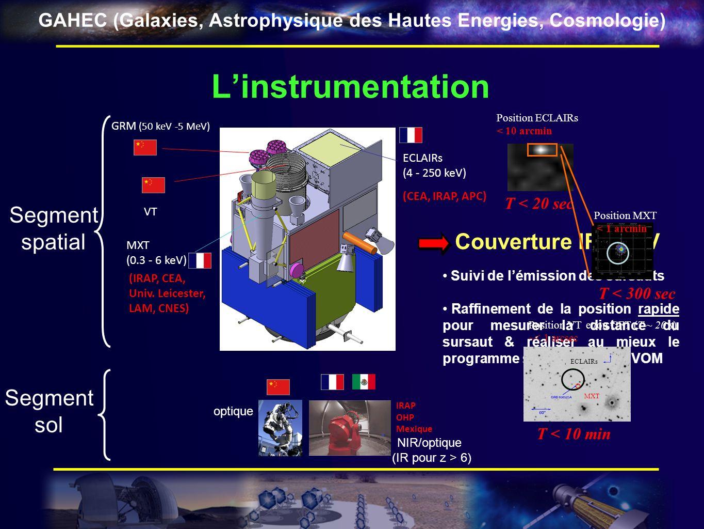 GAHEC (Galaxies, Astrophysique des Hautes Energies, Cosmologie) La participation de lIRAP ECLAIRs = coeur de la mission SVOM IRAP responsable pour la fourniture du plan de détection et de son électronique de lecture (DPIX) – Début de phase C en 2011 co-PI de linstrument GFT = télescope robotique de 1 m (IR/opt.) IRAP responsable pour la fourniture de la caméra IR proche (CAGIRE) PI de linstrument MXT = suivi de lémission X et raffinement de la position IRAP responsable de la fourniture du calculateur de bord en charge des traitements scientifiques (localisation des contre-parties en X) – Phase A co-I de linstrument