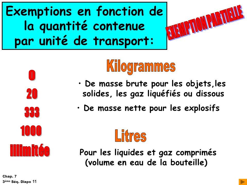 Exemptions en fonction de la quantité contenue par unité de transport: De masse brute pour les objets,les solides, les gaz liquéfiés ou dissous De mas