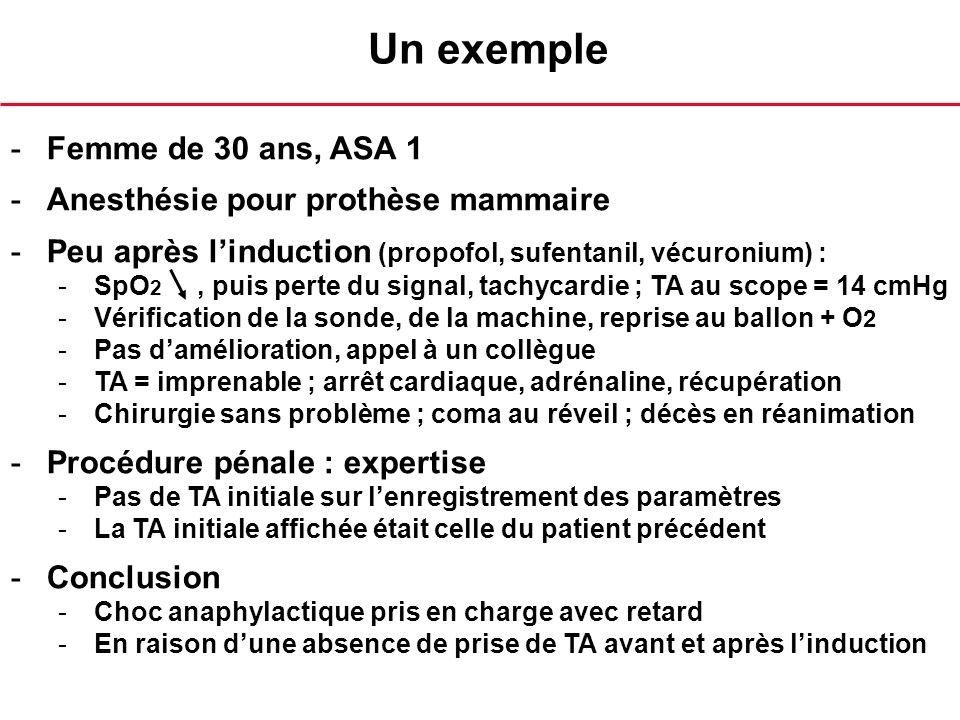 Un exemple -Femme de 30 ans, ASA 1 -Anesthésie pour prothèse mammaire -Peu après linduction (propofol, sufentanil, vécuronium) : -SpO 2, puis perte du signal, tachycardie ; TA au scope = 14 cmHg -Vérification de la sonde, de la machine, reprise au ballon + O 2 -Pas damélioration, appel à un collègue -TA = imprenable ; arrêt cardiaque, adrénaline, récupération -Chirurgie sans problème ; coma au réveil ; décès en réanimation -Procédure pénale : expertise -Pas de TA initiale sur lenregistrement des paramètres -La TA initiale affichée était celle du patient précédent -Conclusion -Choc anaphylactique pris en charge avec retard -En raison dune absence de prise de TA avant et après linduction