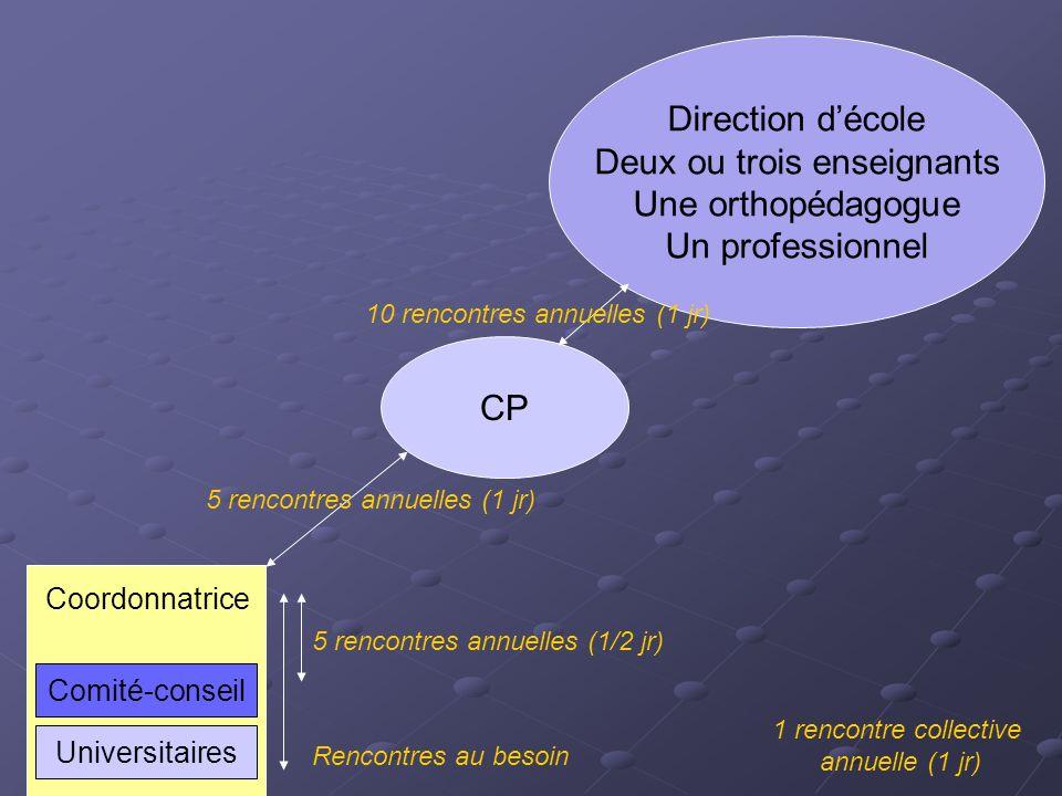 Comité-conseil Coordonnatrice Universitaires CP Équipe-cycle secondaire 1er cycle École Jacques-Rousseau CS Marie-Victorin Équipe-cycle préscolaire /
