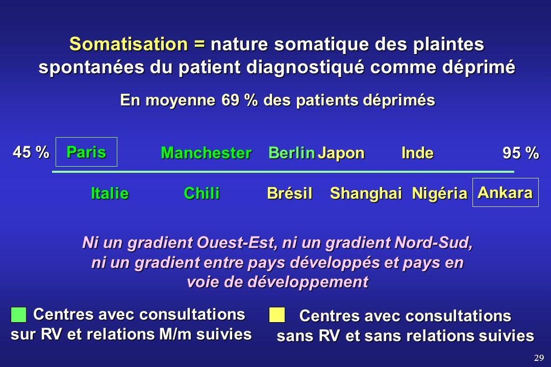 29 En moyenne 69 % des patients déprimés 45 % 95 % Paris Japon ShanghaiNigériaBrésil Manchester Italie Centres avec consultations sur RV et relations