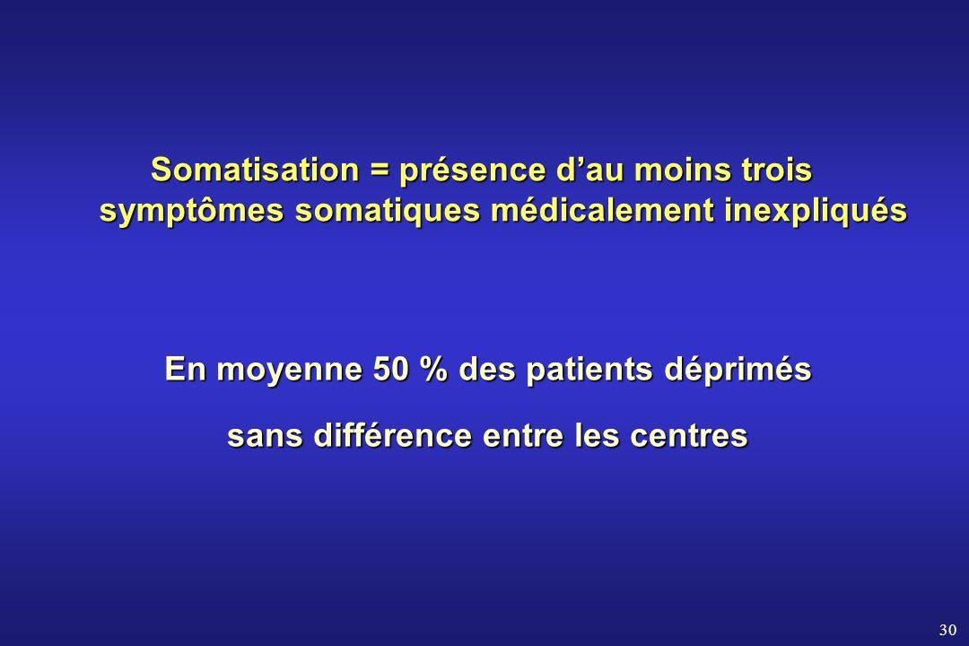 30 En moyenne 50 % des patients déprimés sans différence entre les centres Somatisation = présence dau moins trois symptômes somatiques médicalement i