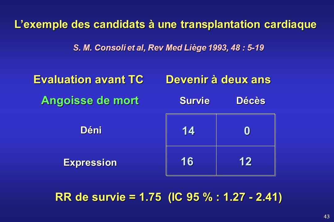 43 Lexemple des candidats à une transplantation cardiaque S. M. Consoli et al, Rev Med Liège 1993, 48 : 5-19 Angoisse de mort Expression Expression Dé