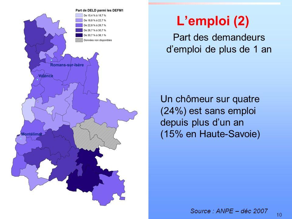 10 Lemploi (2) Source : ANPE – déc 2007 Part des demandeurs demploi de plus de 1 an Un chômeur sur quatre (24%) est sans emploi depuis plus dun an (15