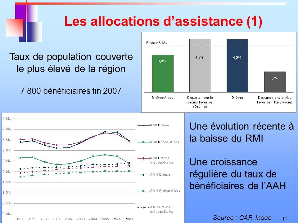 11 Les allocations dassistance (1) Taux de population couverte le plus élevé de la région 7 800 bénéficiaires fin 2007 Source : CAF, Insee Une évoluti