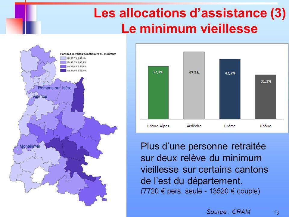 13 Les allocations dassistance (3) Le minimum vieillesse Plus dune personne retraitée sur deux relève du minimum vieillesse sur certains cantons de le