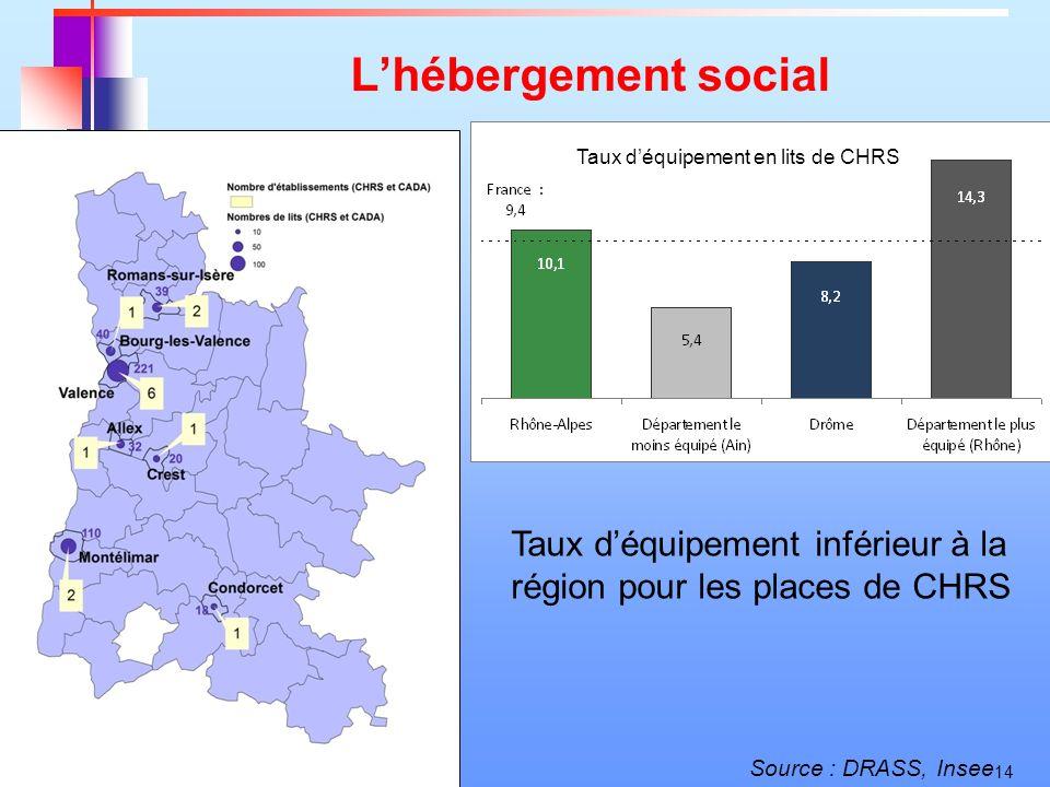 14 Lhébergement social Source : DRASS, Insee Taux déquipement inférieur à la région pour les places de CHRS Taux déquipement en lits de CHRS