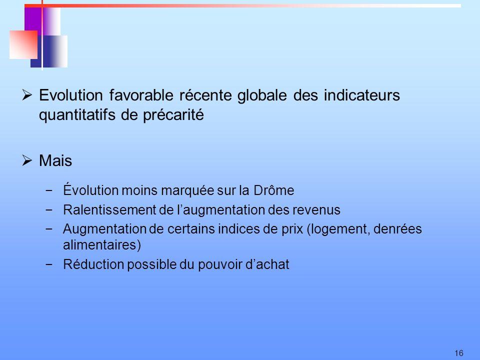 16 Evolution favorable récente globale des indicateurs quantitatifs de précarité Mais Évolution moins marquée sur la Drôme Ralentissement de laugmenta