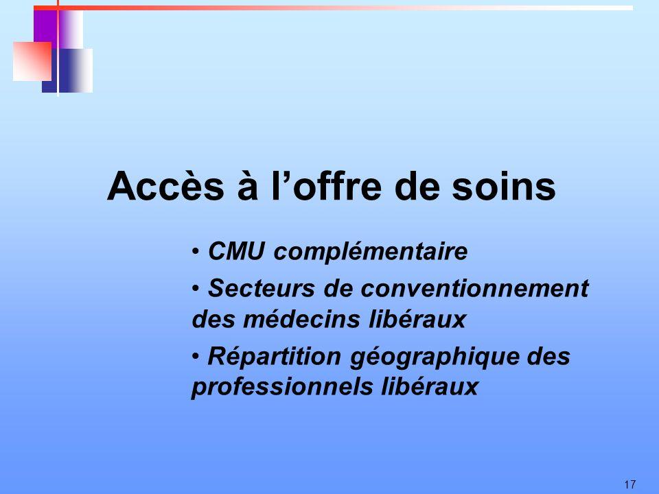 17 Accès à loffre de soins CMU complémentaire Secteurs de conventionnement des médecins libéraux Répartition géographique des professionnels libéraux